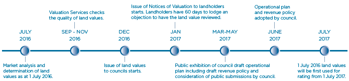 NSW Land Values and Rates